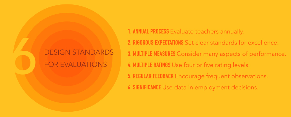Teacher Evaluation   Tntp